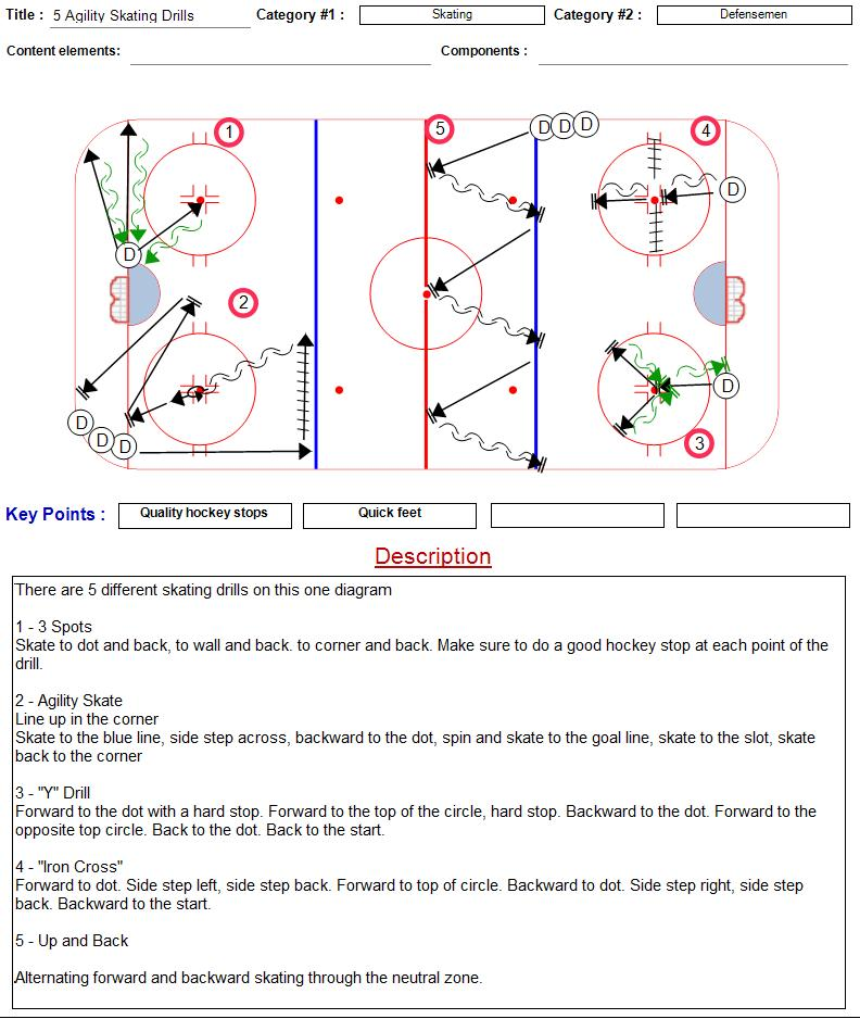 5 Agility Skating Drills Coach Nielsen S Ice Hockey Drills