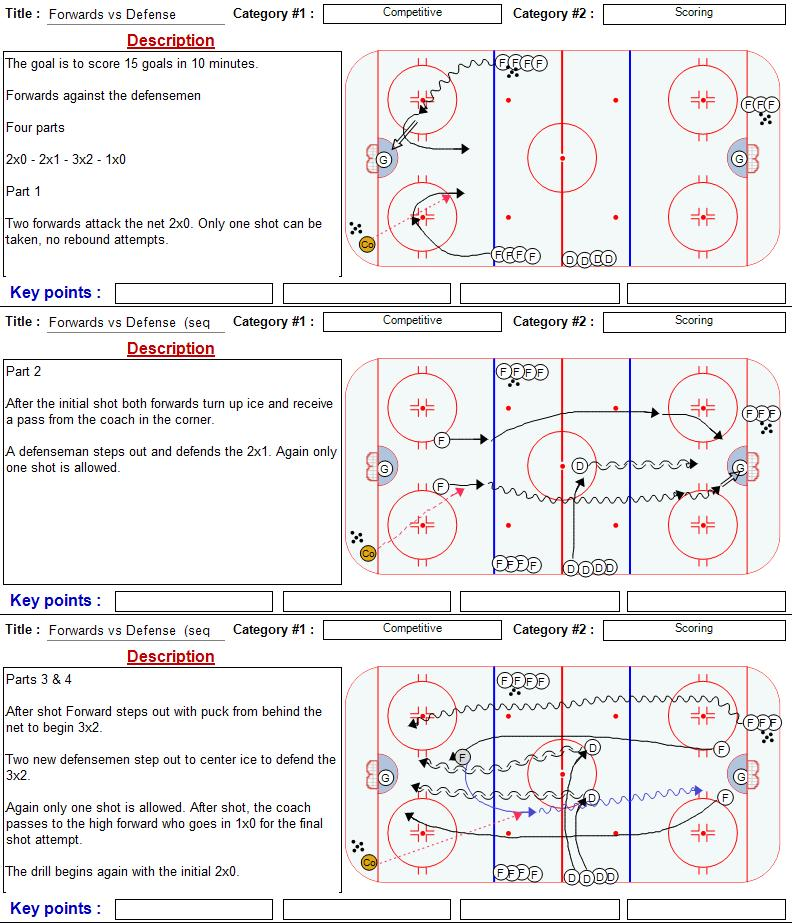 Competitive Drills | Coach Nielsen\'s Ice Hockey Drills