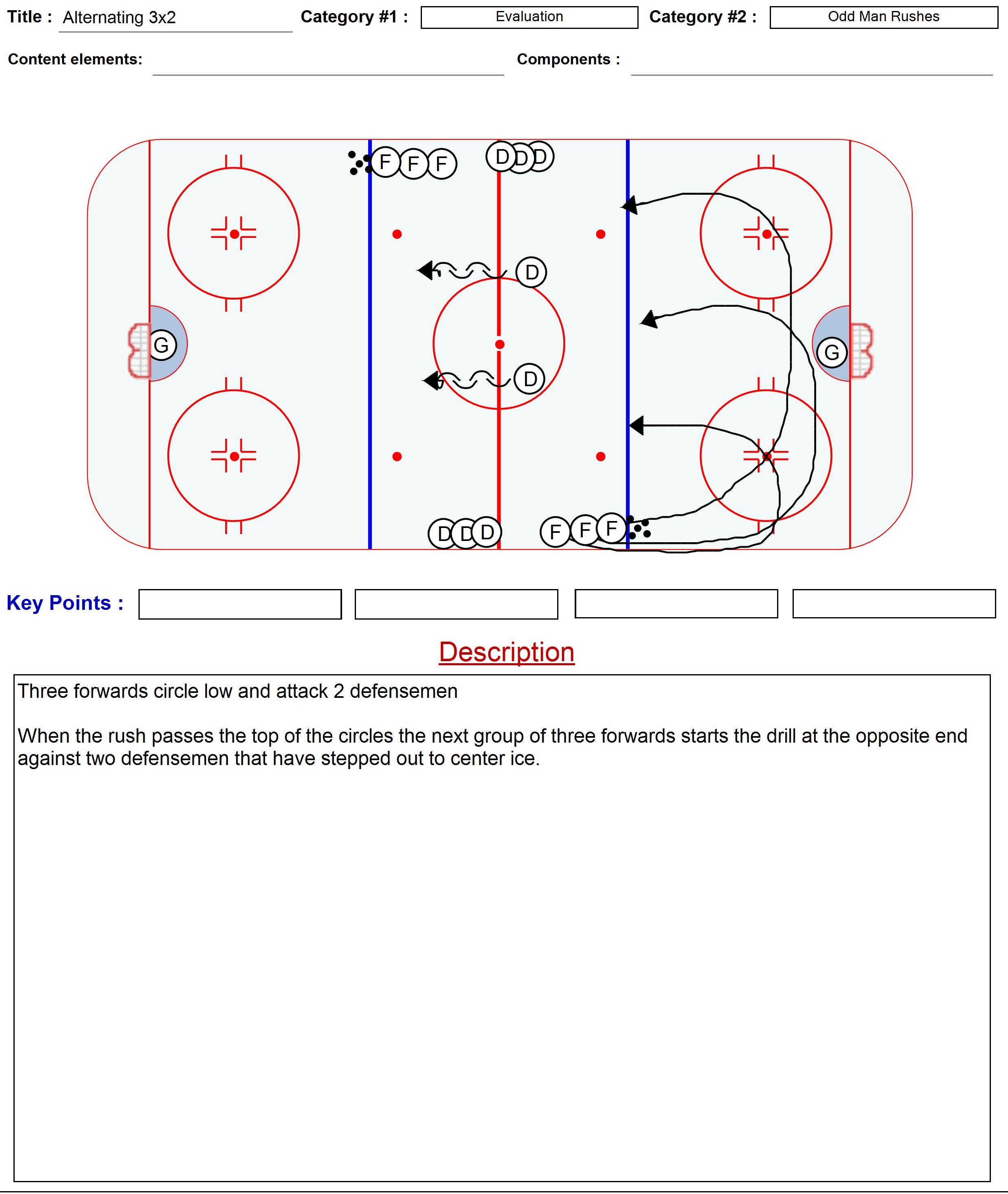 Evaluation Drills Coach Nielsen S Ice Hockey Drills