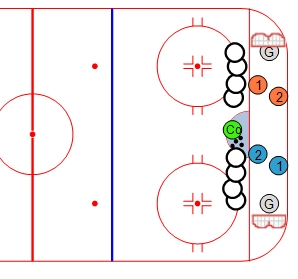 Small Area Games Coach Nielsen S Ice Hockey Drills